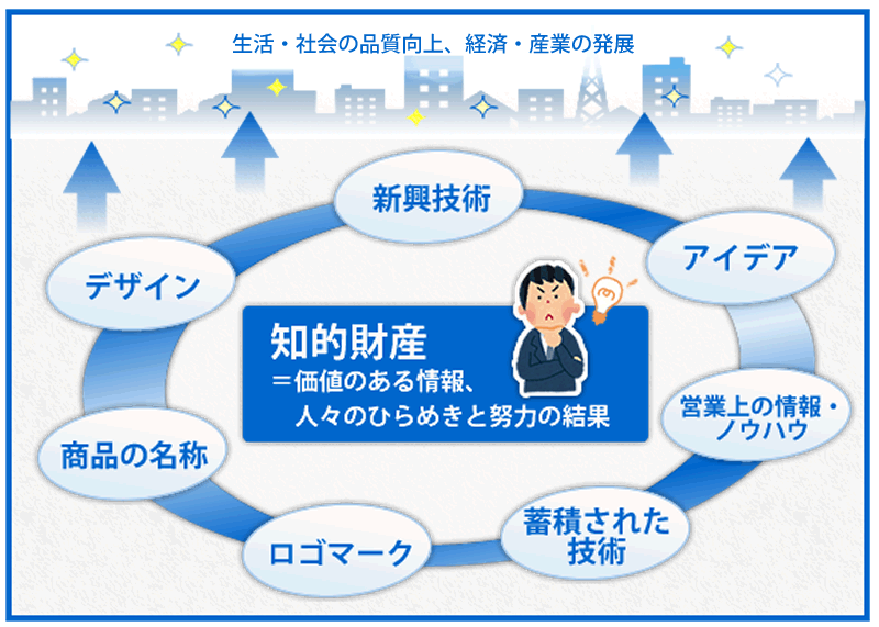 知的財産・特許 | 東北経済産業局